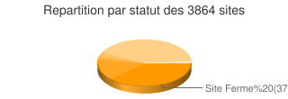 R�partition par statut
